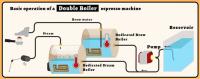 doubleboiler